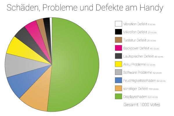 kreisdiagramm-handy-iphone-smartphone-schaden-defekte