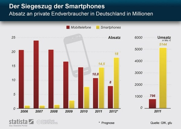 infografik-handy-smartphone-vergleich-deutschland