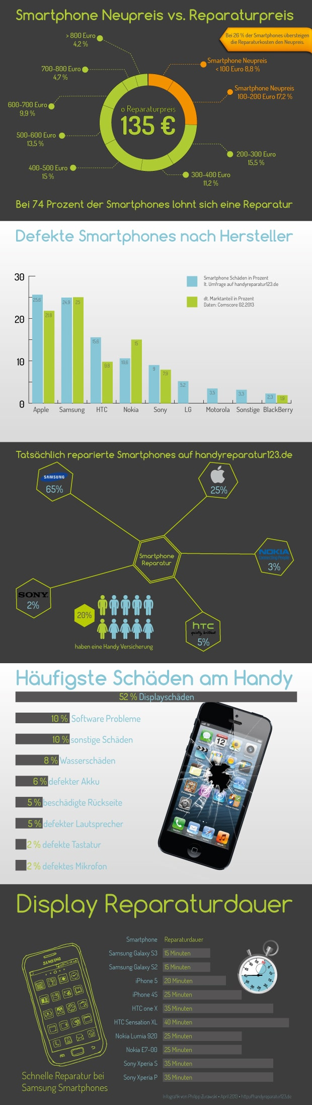 infografik ber kaputte smartphones handyreparatur123. Black Bedroom Furniture Sets. Home Design Ideas