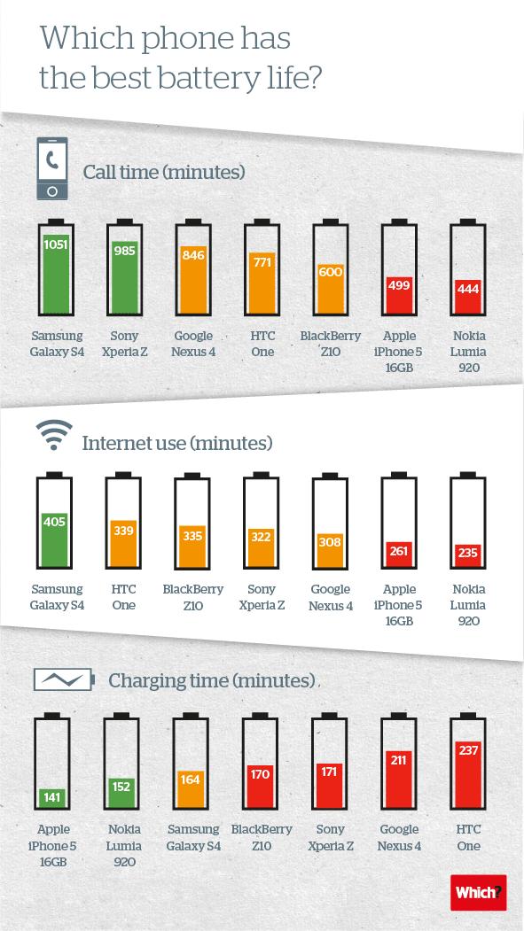Infografik Akkulaufzeit im Vergleich