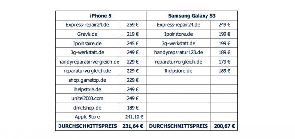 Samsung Galaxy S3 und iPhone 5 Reparatur Preisvergleich