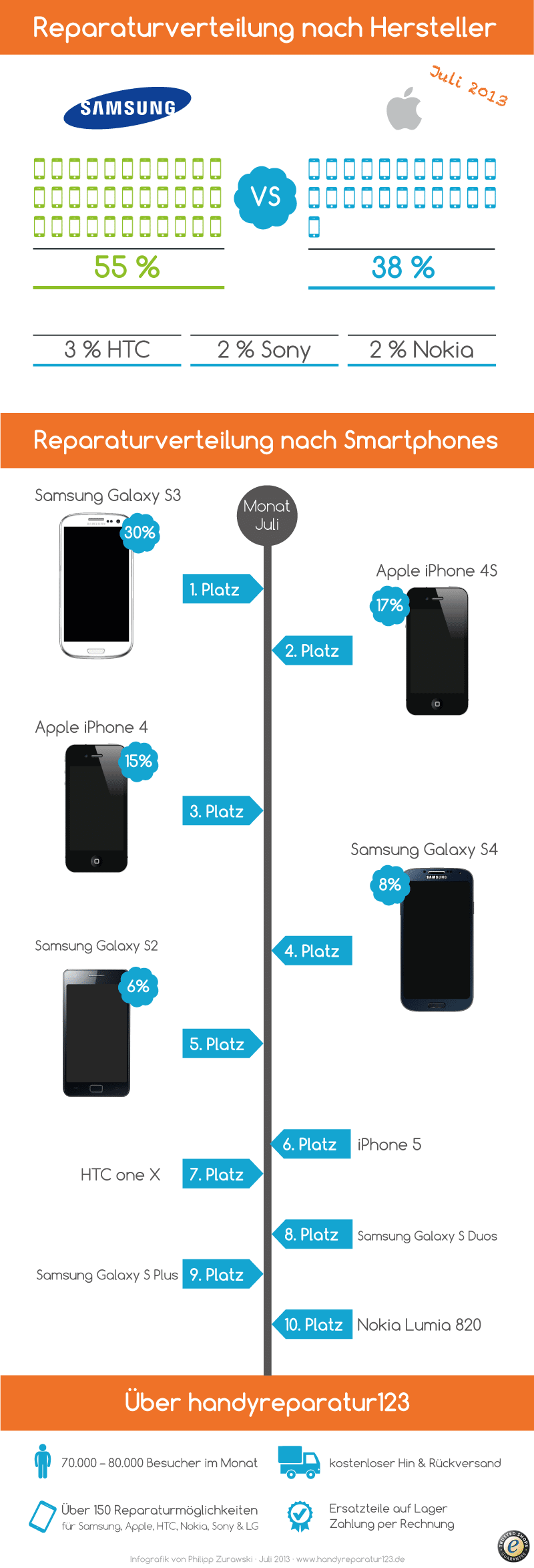 Infografik über repariete Handys und Hersteller im Juli auf handyreparatur123